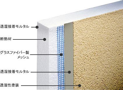 透湿接着モルタル,断熱材,グラスファイバー製メッシュ,透湿接着モルタル,透湿性塗装