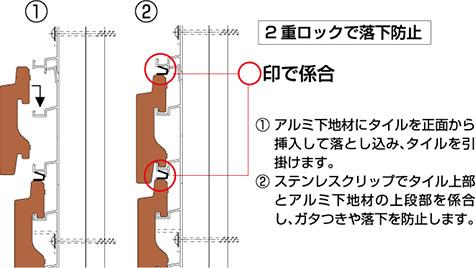 2重ロックで落下防止1.アルミ下地材にタイルを正面から挿入して落とし込み、タイルを引掛けます。2.ステンレスクリップでタイル上部とアルミ下地材の上段部を係合し、ガタつきや落下を防止します。