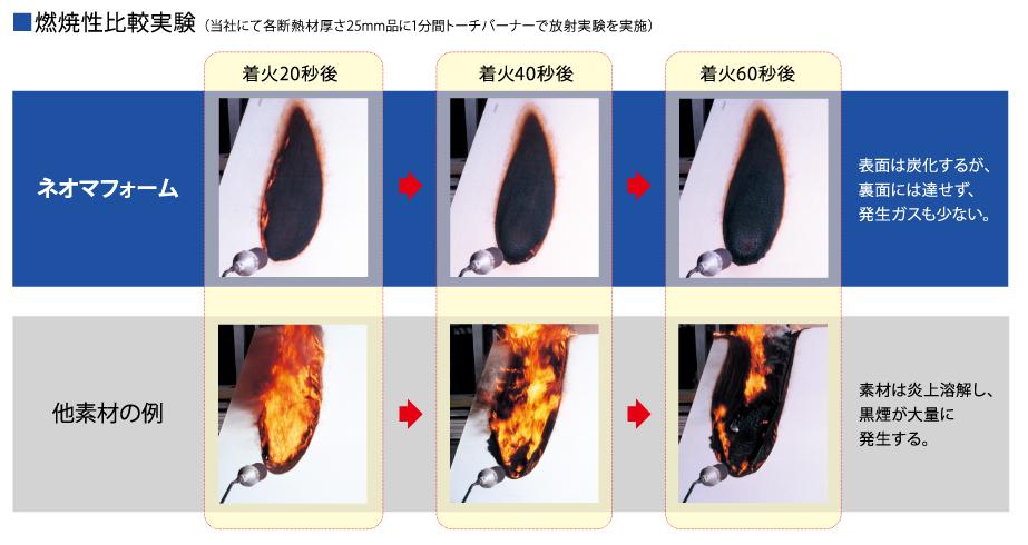 耐燃焼性能