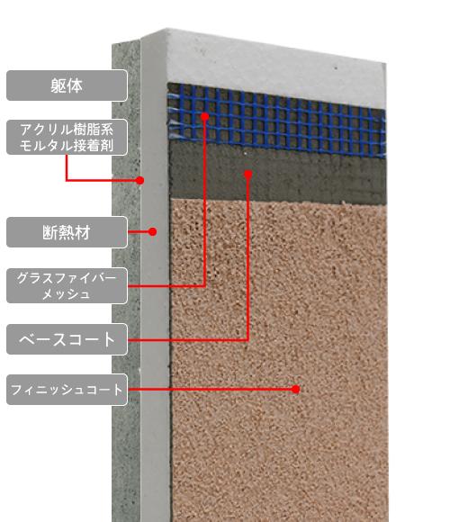 LLH湿式外断熱システム